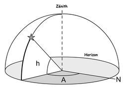 Système de coordonnées horizontales. Source : http://data.abuledu.org/URI/5096a0e3-systeme-de-coordonnees-horizontales