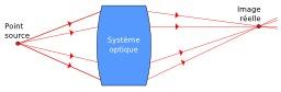 Système optique, image réelle. Source : http://data.abuledu.org/URI/50cb751f-systeme-optique-image-reelle