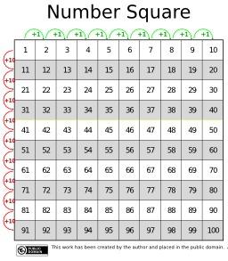 Table d'addition jusqu'à 100. Source : http://data.abuledu.org/URI/53381bfc-table-d-addition-jusqu-a-100