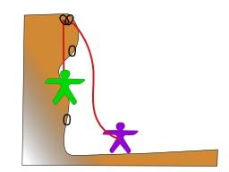 Technique de l'escalade 1. Source : http://data.abuledu.org/URI/5230d4d0-technique-de-l-escalade-1
