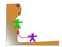 Technique de l'escalade 2. Source : http://data.abuledu.org/URI/5230d503-technique-de-l-escalade-2
