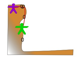 Technique de l'escalade 3. Source : http://data.abuledu.org/URI/5230d5dc-technique-de-l-escalade-3