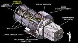 Télescope spatial Hubble. Source : http://data.abuledu.org/URI/53430cff-telescope-spatial-hubble