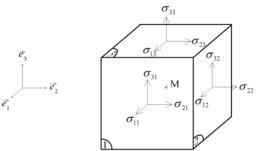 Tenseur des contraintes dans un cube. Source : http://data.abuledu.org/URI/50c46bbf-tenseur-des-contraintes-dans-un-cube