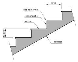 Terminologie d'un escalier. Source : http://data.abuledu.org/URI/502f77e0-terminologie-d-un-escalier
