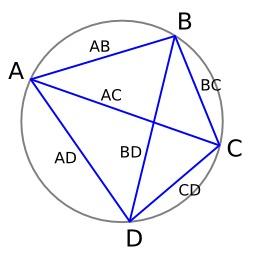 Théorème de Ptolémée. Source : http://data.abuledu.org/URI/518574f8-theoreme-de-ptolemee