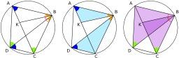 Théorème de Ptolémée. Source : http://data.abuledu.org/URI/51857593-theoreme-de-ptolemee