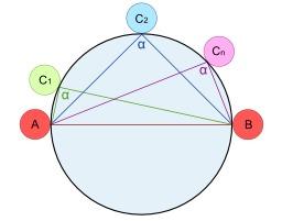 Théorème de Thalès de Milet (triangle). Source : http://data.abuledu.org/URI/505ef801-theoreme-de-thales-de-milet