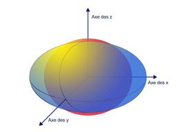 Théorème spectral. Source : http://data.abuledu.org/URI/529935e9-theoreme-spectral