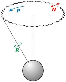 Théorie de la nutation. Source : http://data.abuledu.org/URI/50b09ce2-theorie-de-la-nutation