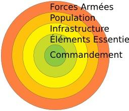 Théorie militaire des cinq cercles. Source : http://data.abuledu.org/URI/58e52094-theorie-militaire-des-cinq-cercles