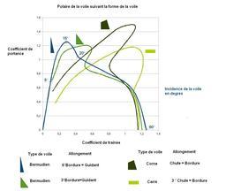 Trainée et portance d'une voile. Source : http://data.abuledu.org/URI/50b0daf5-trainee-et-portance-d-une-voile