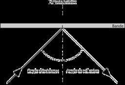 Trajectoire naturelle de la boule de billard. Source : http://data.abuledu.org/URI/51d95232-trajectoire-naturelle-de-la-boule-de-billard