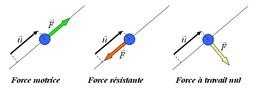 Travail d'une force. Source : http://data.abuledu.org/URI/50c45ce2-travail-d-une-force