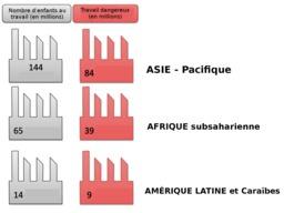 Travail des enfants dans le monde en 2011. Source : http://data.abuledu.org/URI/58c88622-travail-des-enfants-dans-le-monde-en-2011