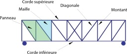 Treillis. Source : http://data.abuledu.org/URI/52d53323-treillis