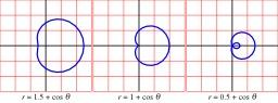 Trois courbes planes Limaçons. Source : http://data.abuledu.org/URI/504903d3-trois-courbes-planes-limacons