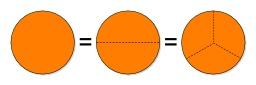 Trois fractions égales. Source : http://data.abuledu.org/URI/57059378-trois-fractions-egales