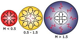 Trois structures d'étoiles. Source : http://data.abuledu.org/URI/53430aef-trois-structures-d-etoiles