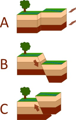 Trois types de failles. Source : http://data.abuledu.org/URI/506c695e-trois-types-de-failles
