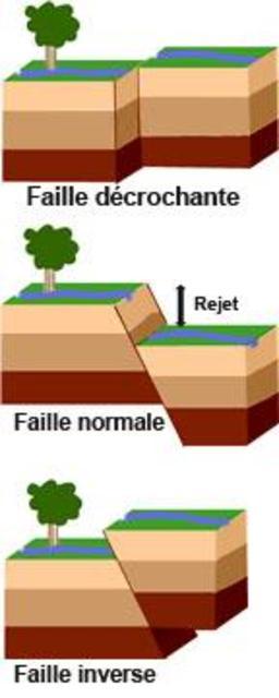 Trois Types De Failles. Source : http://data.abuledu.org/URI/506c6a24-trois-types-de-failles