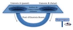 Trou de ver dans l'espace-temps. Source : http://data.abuledu.org/URI/52c42965-trou-de-ver-dans-l-espace-temps