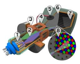 Tube cathodique à balayage couleur. Source : http://data.abuledu.org/URI/50b3508c-tube-cathodique-a-balayage-couleur