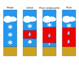 Types de précipitations dans un blocage d'air froid. Source : http://data.abuledu.org/URI/5234a46d-types-de-precipitations-dans-un-blocage-d-air-froid