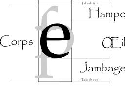Typographie. Source : http://data.abuledu.org/URI/51881d87-typographie
