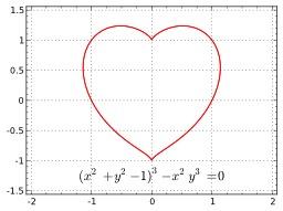 Un coeur symétrique et algébrique. Source : http://data.abuledu.org/URI/5330bdc1-un-coeur-symetrique-et-algebrique
