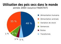 Utilisation des Pois secs en 2003. Source : http://data.abuledu.org/URI/50d0c0da-utilisation-des-pois-secs-en-2003