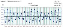 Variations de la durée de lunaison 2000–2018. Source : http://data.abuledu.org/URI/533b08b3-variations-de-la-duree-de-lunaison-2000-2018