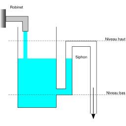Vase de Tantale avec siphon extérieur. Source : http://data.abuledu.org/URI/50c394c4-vase-de-tantale-avec-siphon-exterieur