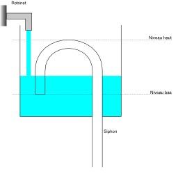 Vase de Tantale - première étape. Source : http://data.abuledu.org/URI/50c392c0-vase-de-tantale-premiere-etape