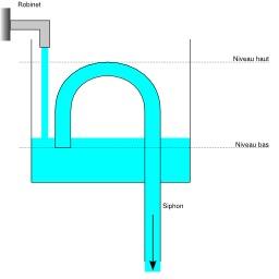 Vase de Tantale - quatrième étape. Source : http://data.abuledu.org/URI/50c39436-vase-de-tantale-quatrieme-etape