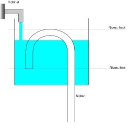 Vase de Tantale - seconde étape. Source : http://data.abuledu.org/URI/50c39366-vase-de-tantale-seconde-etape