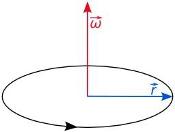 Vecteur vitesse angulaire. Source : http://data.abuledu.org/URI/50ccd5fe-vecteur-vitesse-angulaire