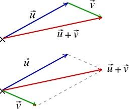 Vecteurs somme. Source : http://data.abuledu.org/URI/50ccd038-vecteurs-somme