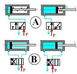 Vérin à simple et double effet. Source : http://data.abuledu.org/URI/52487893-verin-a-simple-et-double-effet