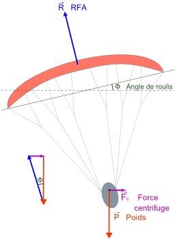 Virage en parapente. Source : http://data.abuledu.org/URI/50b1278c-virage-en-parapente