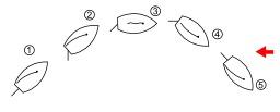 Virement de bord en bateau à voile. Source : http://data.abuledu.org/URI/534db501-virement-de-bord-en-bateau-a-voile