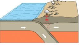 Volcanisme au niveau de la convergence océan-continent. Source : http://data.abuledu.org/URI/50a00eab-volcanisme-au-niveau-de-la-convergence-ocean-continent