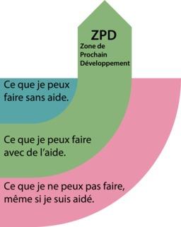 Zone de Développement Proche de Vygotski. Source : http://data.abuledu.org/URI/56f31184-zone-de-developpement-proche-de-vygotski