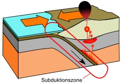 Zone de subduction. Source : http://data.abuledu.org/URI/50a01219-zone-de-subduction