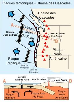 Zone tectonique de la chaîne des Cascades. Source : http://data.abuledu.org/URI/541d9cb1-zone-tectonique-de-la-chaine-des-cascades