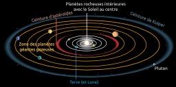 Zones du système solaire. Source : http://data.abuledu.org/URI/51bd9965-zones-du-systeme-solaire