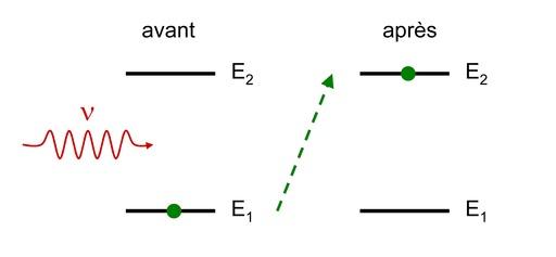 Absorption entre niveaux atomiques