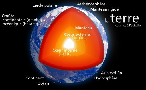 Affiche des couches de la Terre