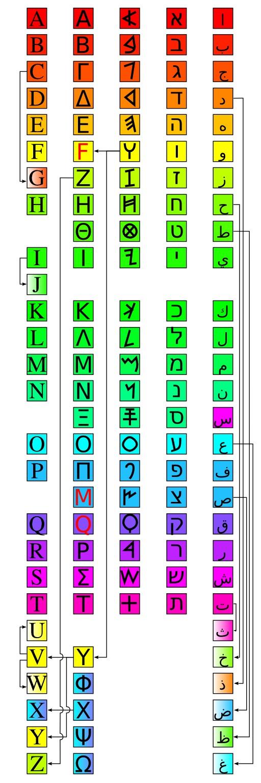 Alphabet phénicien