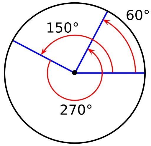 Angles inscrits dans un cercle